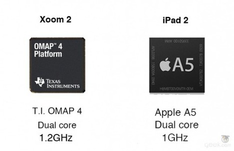 Xoom 2 vs. iPad 2: how the specs compare – New Tech Gadgets ... | Gadget Shopper and Consumer Report | Scoop.it