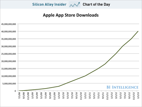 CHART OF THE DAY: The Impressive Growth Of App Store Downloads | Entrepreneurship, Innovation | Scoop.it