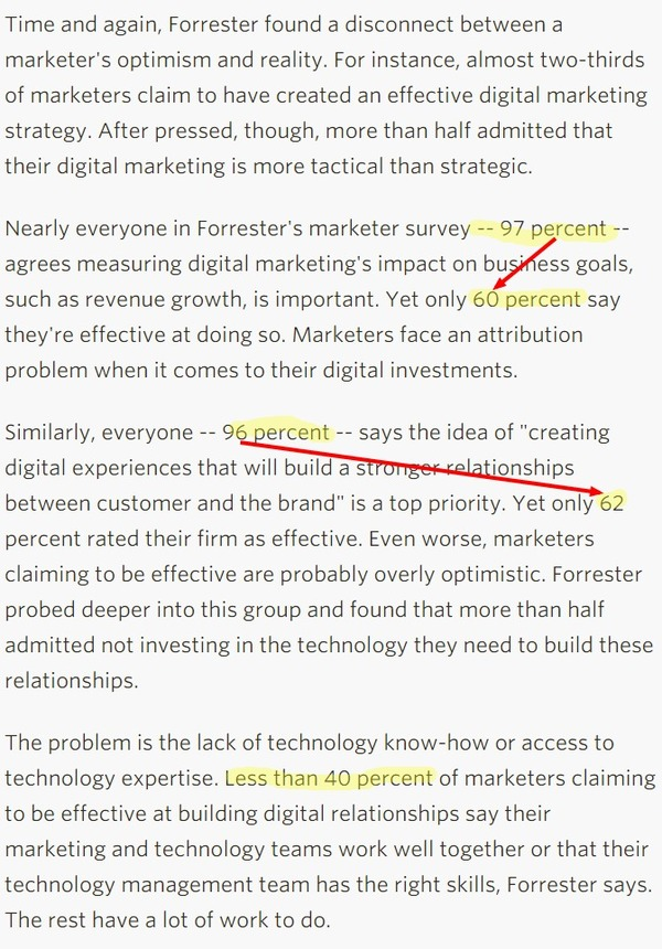 Are digital marketers headed for a wipeout? - CIO.com | The Marketing Technology Alert | Scoop.it