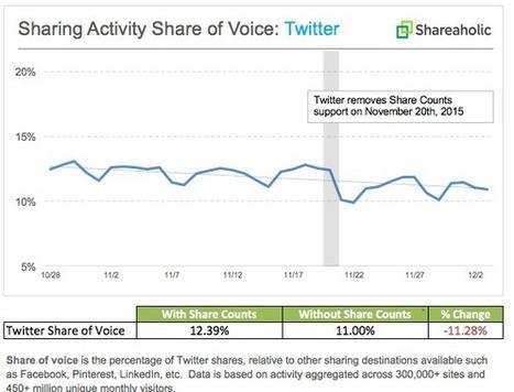 Twitter connaît 11% de baisse des partages depuis la suppression du compteur de Tweets - Arobasenet.com | Going social | Scoop.it