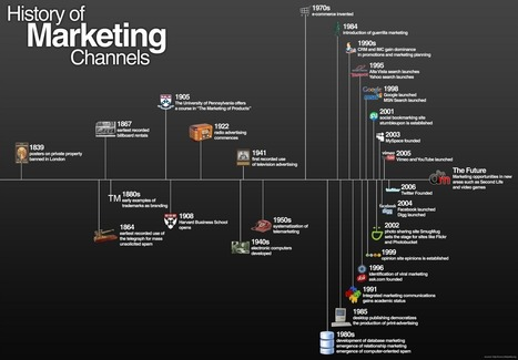 History of Marketing [infographic] | sabkarsocialmediaInfographics | Scoop.it