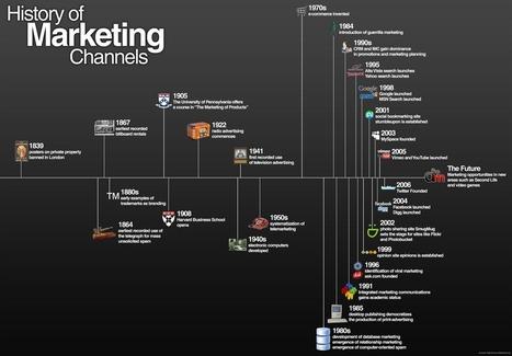history of marketing | INFOGRAPHICS | Scoop.it