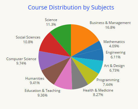 Use Of MOOCs And Online Education Is Exploding: Here's Why | Taking a look at MOOCs | Scoop.it
