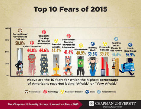 Survey Reveals What Americans Fear the Most | Futurewaves | Scoop.it