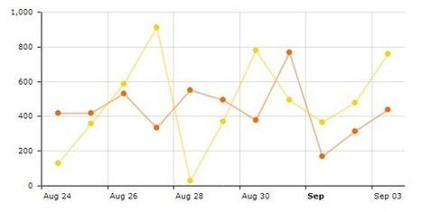 Using PHP to hook up charts to MySQL data base - Tutorial | amCharts | PHP Development | Scoop.it