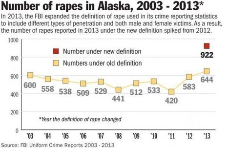 New FBI definition increases Alaska's already high rape rate   Criminology and Economic Theory   Scoop.it