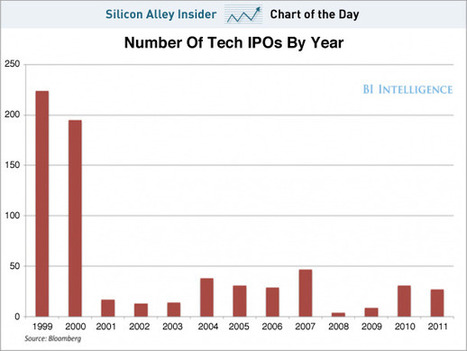 CHART OF THE DAY: The New Normal For Tech IPOs | Tech IPOs | Scoop.it
