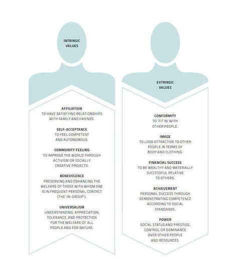 Gamificación: motivación intrínseca y extrínseca | Gamificación | Educacion, ecologia y TIC | Scoop.it