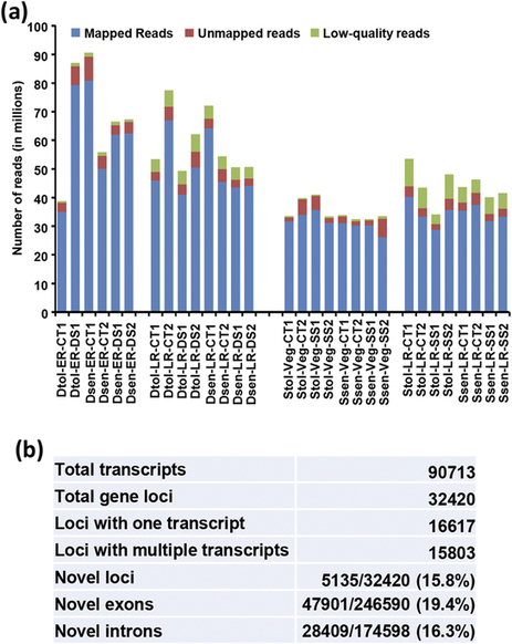 Transcriptome analyses reveal genotype- and developmental stage-specific molecular responses to drought and salinity stresses in chickpea | Plant Genomics | Scoop.it