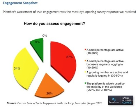 Enterprises grapple with social engagement | ZDNet | Rise of social business in healthcare | Scoop.it