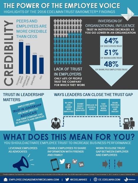 Edelman Trust Data Reveals Employee Trust Divide | Trust Issues | Scoop.it