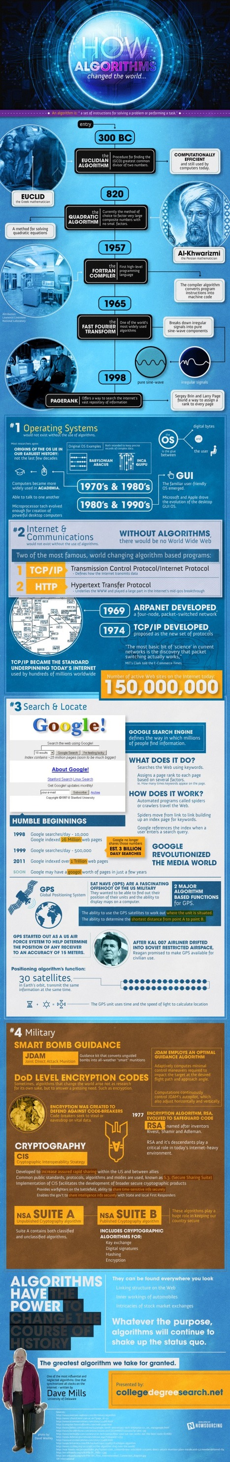 How Algorithms Changed The World [Infographic] | The Curious World | Scoop.it