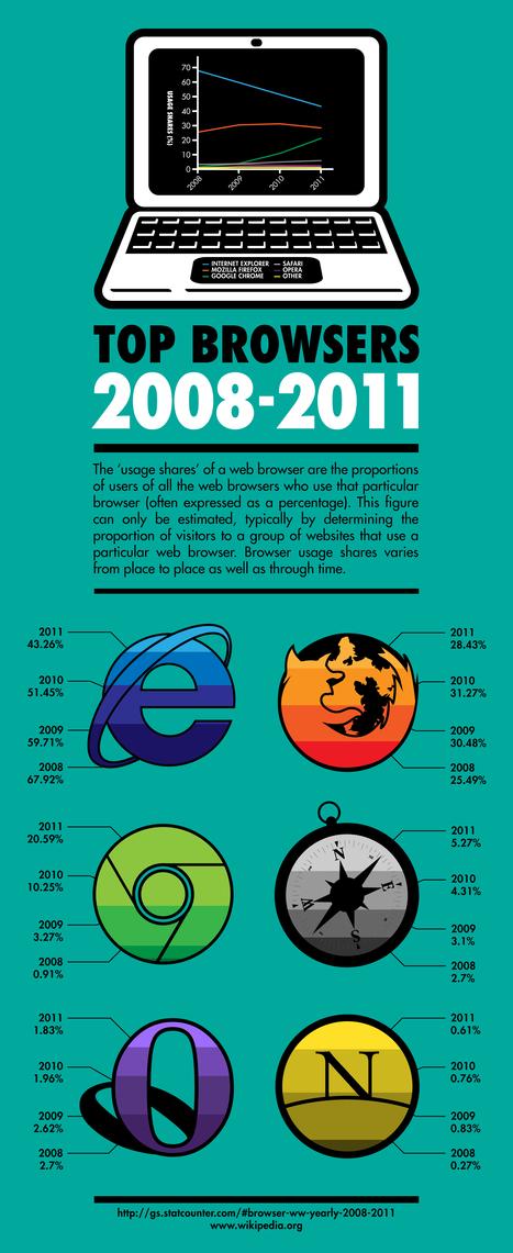 Browser Wars [Infographic] « @idaconcpts | Online-Communities | Scoop.it