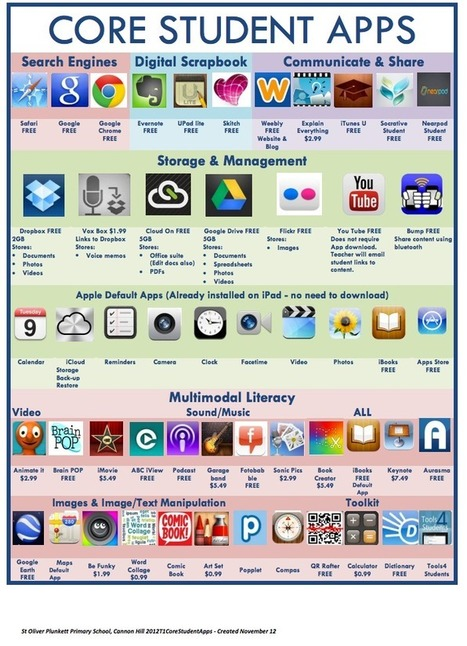 "2 Great Visual Lists of iPad Apps for Students & Teachers | ""latest technology news"" 