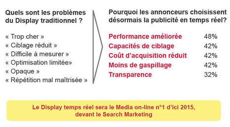 LE REAL TIME BIDDDING, le levier incontournable en 2013 | Emod-Emarketing | Les marques et le digital | Scoop.it