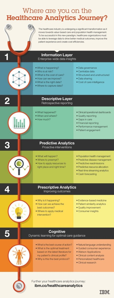 Where are you on the healthcare analytics journey? | digital marketing strategy | Scoop.it