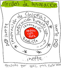 Kakumenews Live: Círculos de innovación | eduhackers.org | Scoop.it