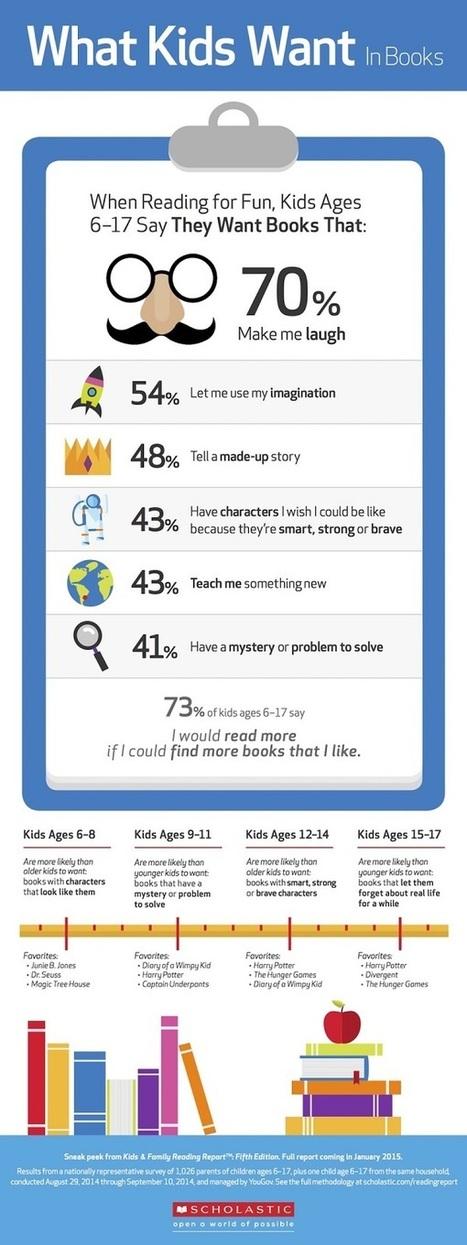 ¿Qué buscan niños y jóvenes en un libro? | Leitura | Scoop.it
