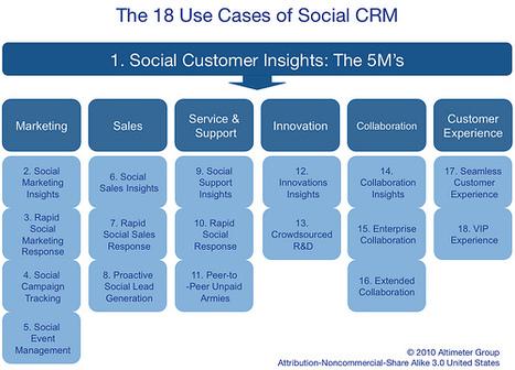10 reasons you need a social media strategy - Smart Insights Digital Marketing Advice | Marketings | Scoop.it