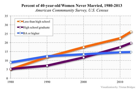On Straight Men's Marriageability Across the Class Divide | gender issues - human rights | Scoop.it