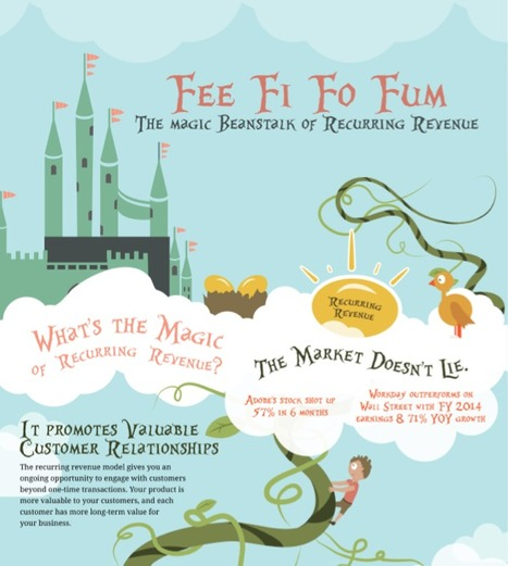 What's the Magic of Recurring Revenue? INFOGRAPHIC   Zuora, Inc.   The Subscription Economy   Scoop.it