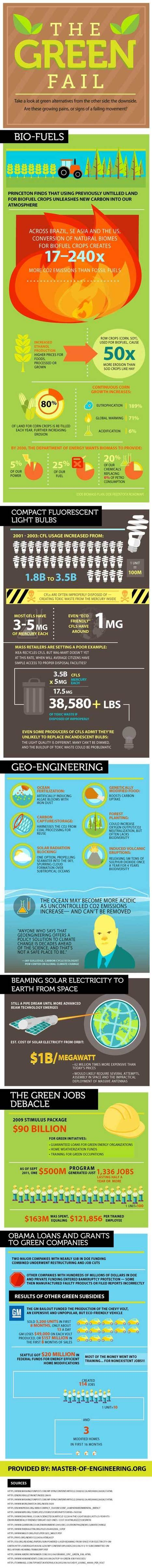 The Green Fail Infographic | Energy Hack | Towards A Sustainable Planet: Priorities | Scoop.it