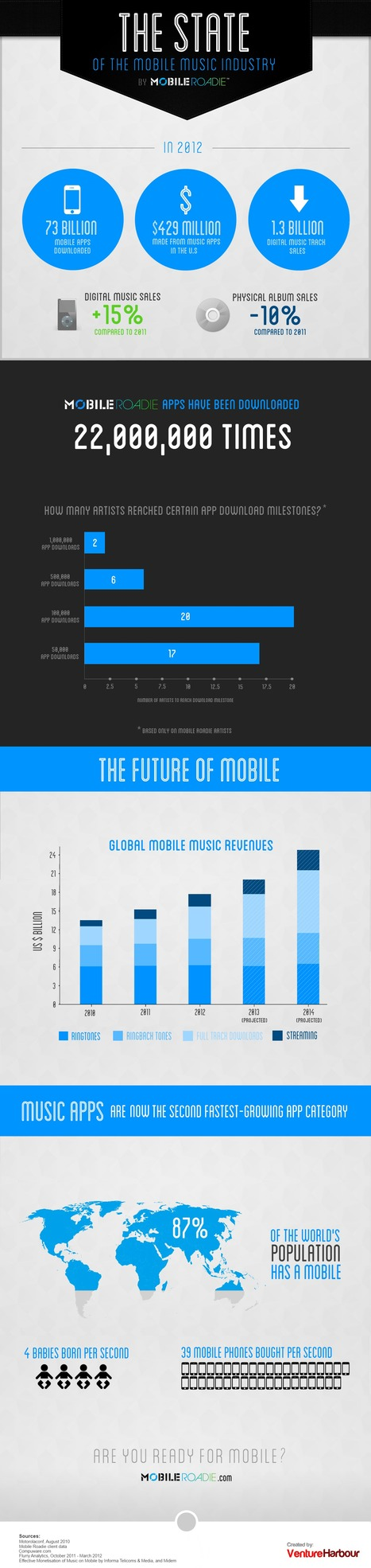 The State of the Mobile Music Industry [INFOGRAPHIC] | Show Up Public | Scoop.it