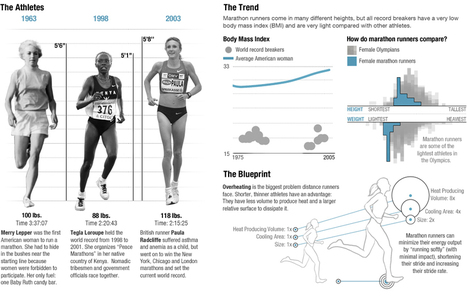 The Physics of Olympic Bodies [infographic] | Daily Infographic | Ciencia-Física | Scoop.it