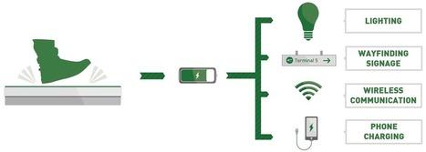 Pavegen System / Entreprise britannique de types 1 - 2   SWI & START-UP   Scoop.it