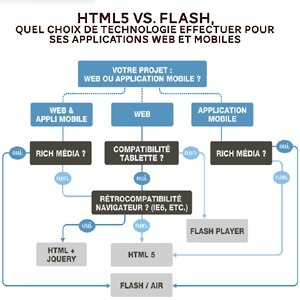 HTML5 vs. Flash, quel choix de technologie effectuer pour ses applications web et mobiles | Everything about Flash | Scoop.it