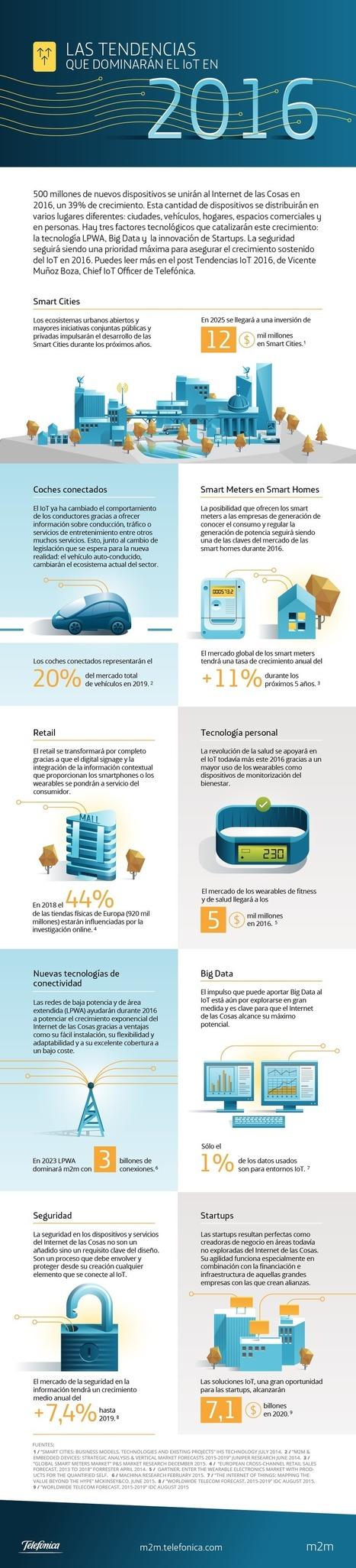Tendencias sobre Internet de las Cosas #infografia #infographic #tech #iot   Redes sociales y Social Media   Scoop.it