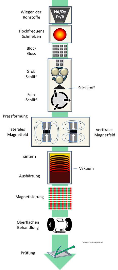 Herstellung von Neodym Magneten   starke Neodym Magnete im Magnetshop günstig kaufen ?   Scoop.it