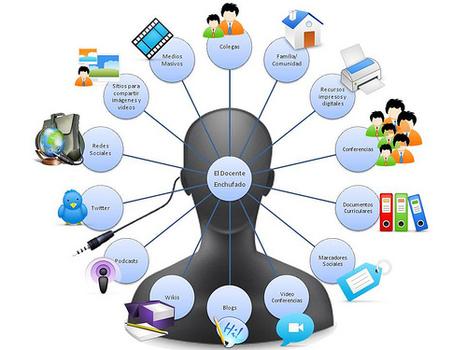 Entorn personal d'aprenentatge - PLE i PLN - MicroTallersTAC | recursos instrumental | Scoop.it