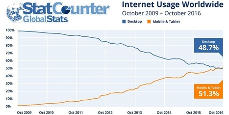 Worldwide, mobile overtakes desktop Internet usage for the first time, says StatCounter   iPhone Marketing   Scoop.it