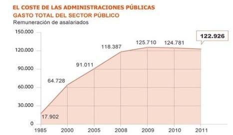 El Coste de las Administraciones Públicas | Historia y Mapas | Scoop.it