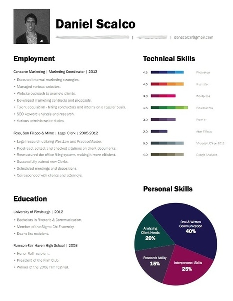 Job Search Using Social Media   Working With Social Media Tools & Mobile   Scoop.it