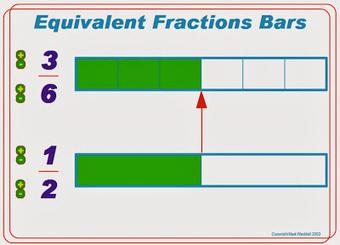 BLOGICMATES: EQUIVALENT FRACTIONS | BLOGICMATES | Scoop.it