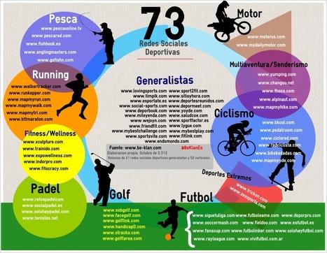 Infografía. 73 Redes SocialesDeportivas | Sports Social Media | Scoop.it