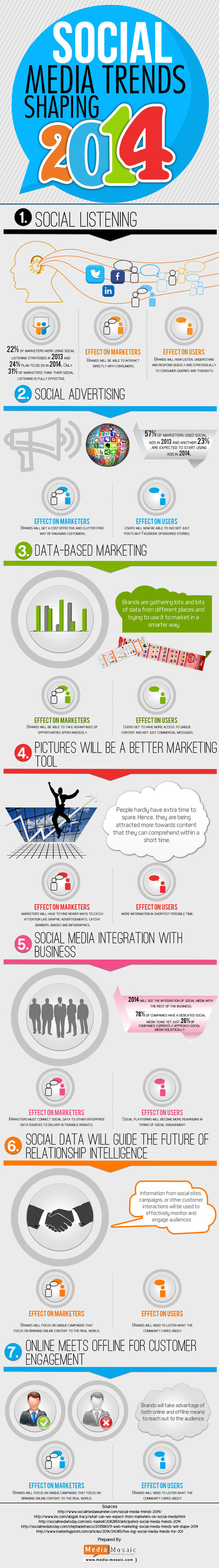 7 Social Media Trends That Are Shaping 2014 [INFOGRAPHIC] | Strategies for Managing Your Business | Scoop.it
