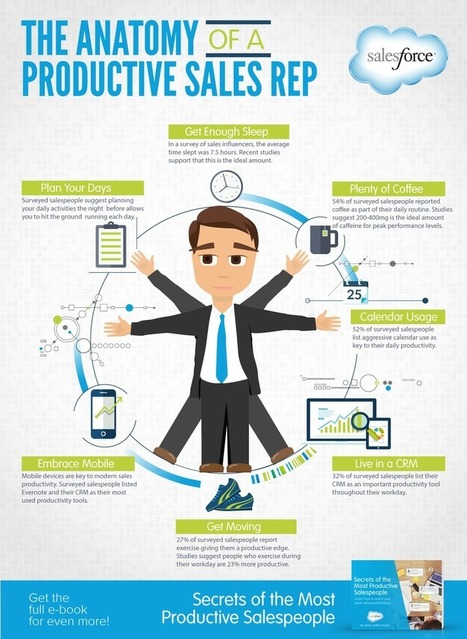 Being a Productive Sales rep | ONDiGO Mobile CRM | Scoop.it