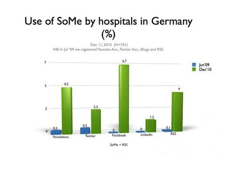 Usage of Social Media by hospitals: France ...0% ! #sante20 #health20   Web 2.0 et société   Scoop.it