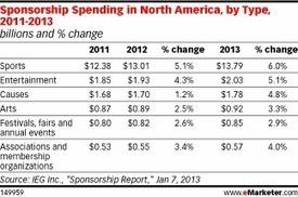 Sponsorship May Be Hard to Define, but Marketers Still Invest | Entrepreneurship, Innovation | Scoop.it