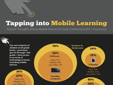 50 Mobile Learning Statistics For K-12 Education [Infographic] | Ed-Tech Trends | Scoop.it
