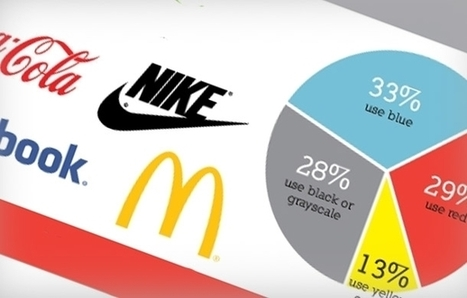 What Your Company Logo Says About Your Brand (Infographic) | Entrepreneurship | Scoop.it