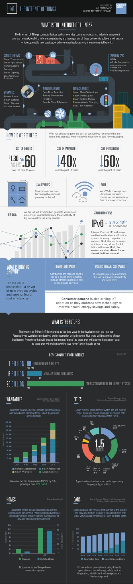 Goldman Sachs | What is the Internet of Things? [Infographic] | Future of Cloud Computing and IoT | Scoop.it