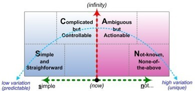 More on reframing entropy in business | Tom Graves / Tetradian | Intelligent Organizations | Scoop.it