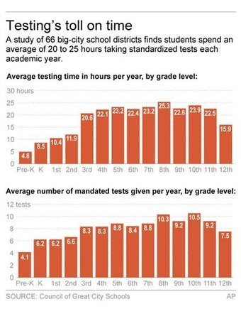 Study: Kids take 100-plus required tests through 12th grade   Kickin' Kickers   Scoop.it