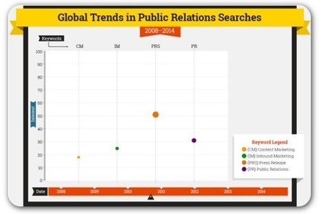 Report: The future of PR is content marketing | Social Business | Scoop.it