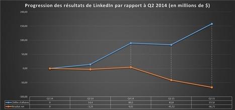 Facebook, LinkedIn, Twitter : les réseaux sociaux ne font pas tous recette | Marketing - Communication & Actualités | Scoop.it
