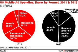 Mobile Ad Spend to Hit $1 Billion, Media & Search Ads Expanding [Report] | Media Management | Scoop.it
